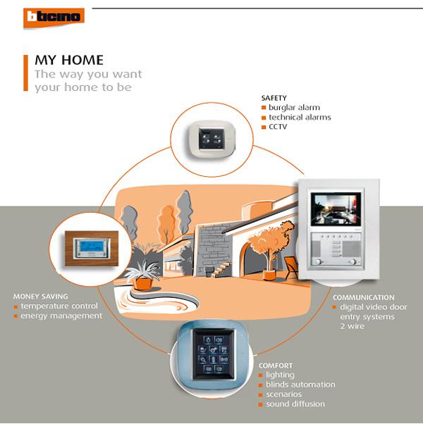 smart home system. Black Bedroom Furniture Sets. Home Design Ideas