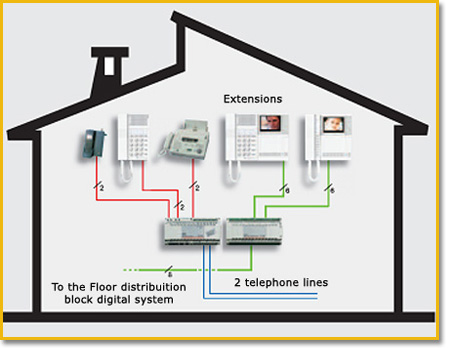 Home communication system